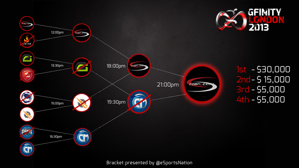 complexity-gfinity