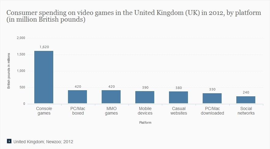 consumer-spending-on-games-in-the-united-kingdom-uk-by-platform