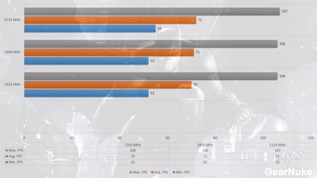 Batman Arkham Origins Should you spend a ton of money on gaming RAM
