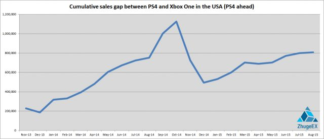 Cumulative sales gap between PS4 and XB1