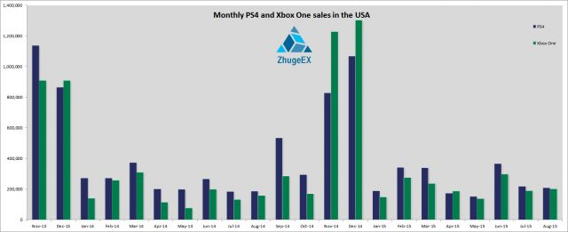 Estimated monthly sales for PS4/XB1