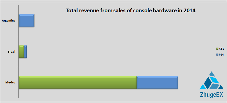 Xbox One sells better than PS4 in Latin America in 2014