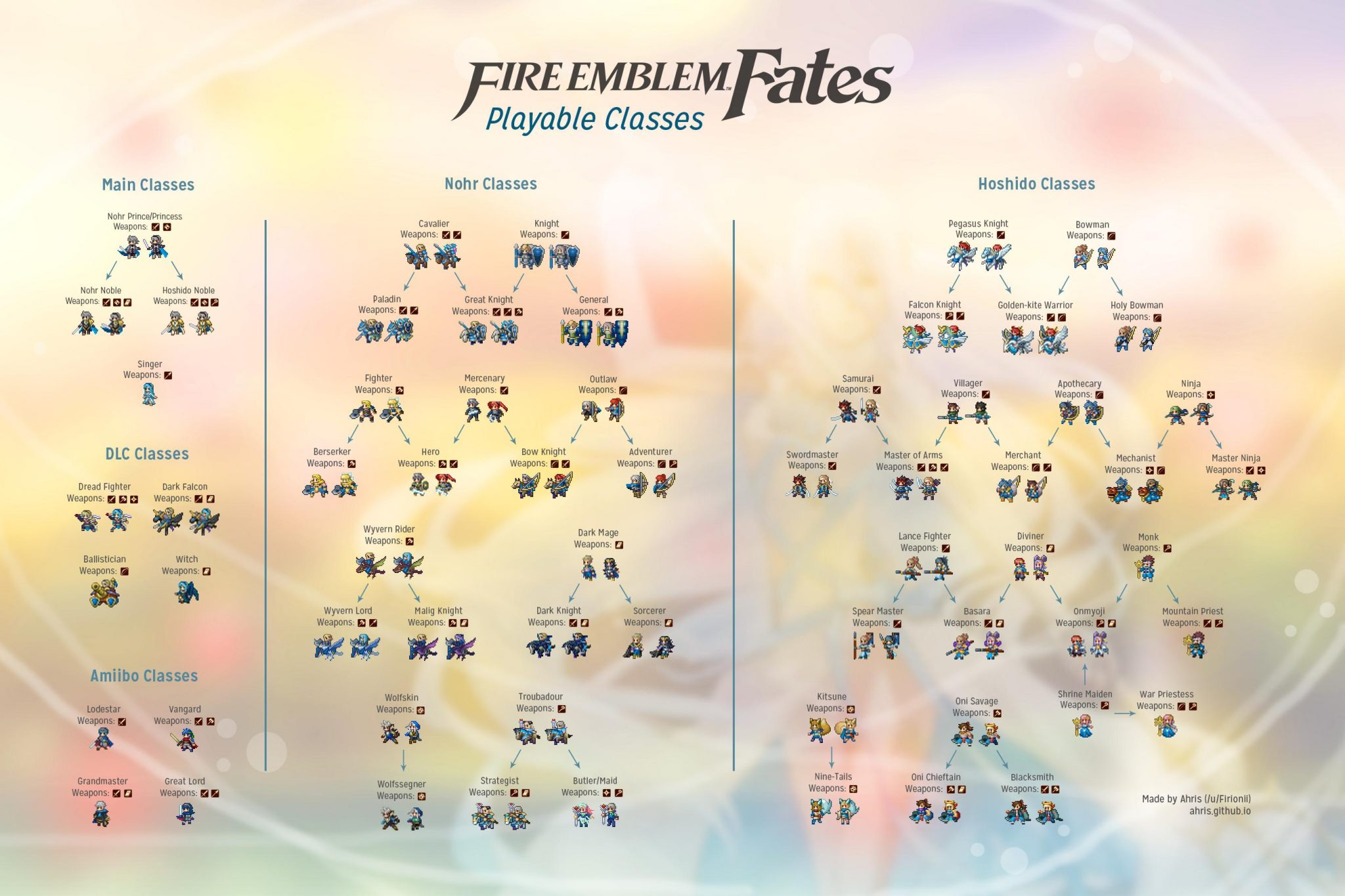 fire emblem fates classes