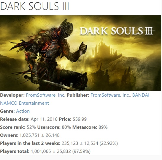 Dark Souls III one million sales