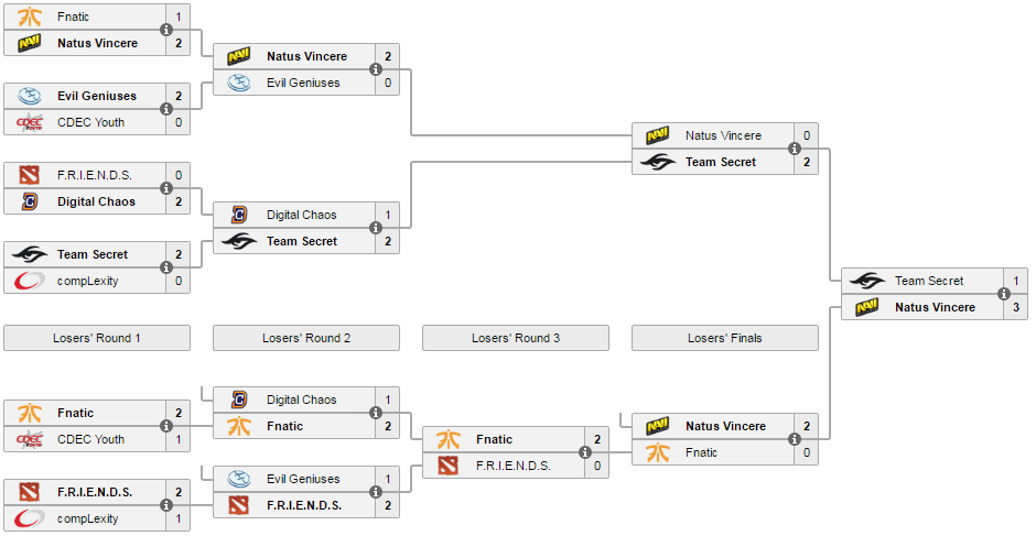 StarLadder i-League StarSeries Season 2 brackets