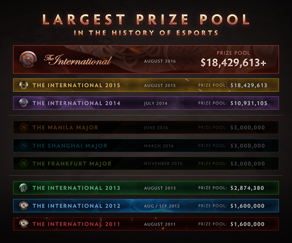 The International 6 Prize Pool