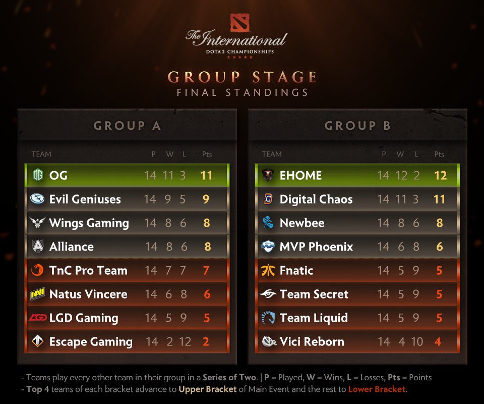 DotA 2 The International 2016 Group Stage Result