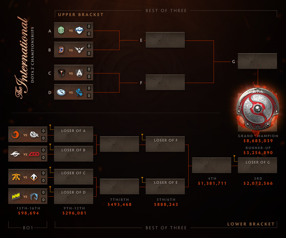 DotA 2 The International 2016 Main event bracket