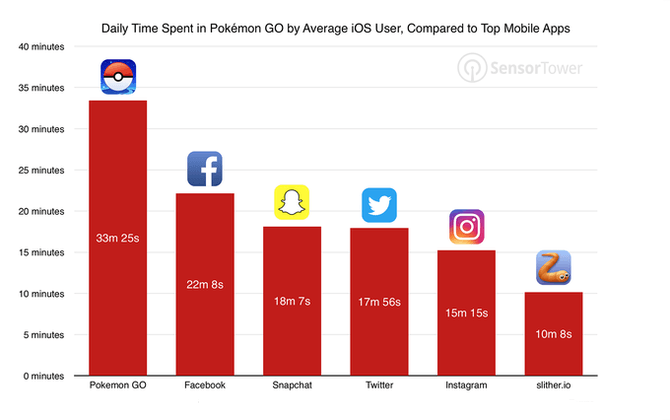 Pokemon GO Comparison