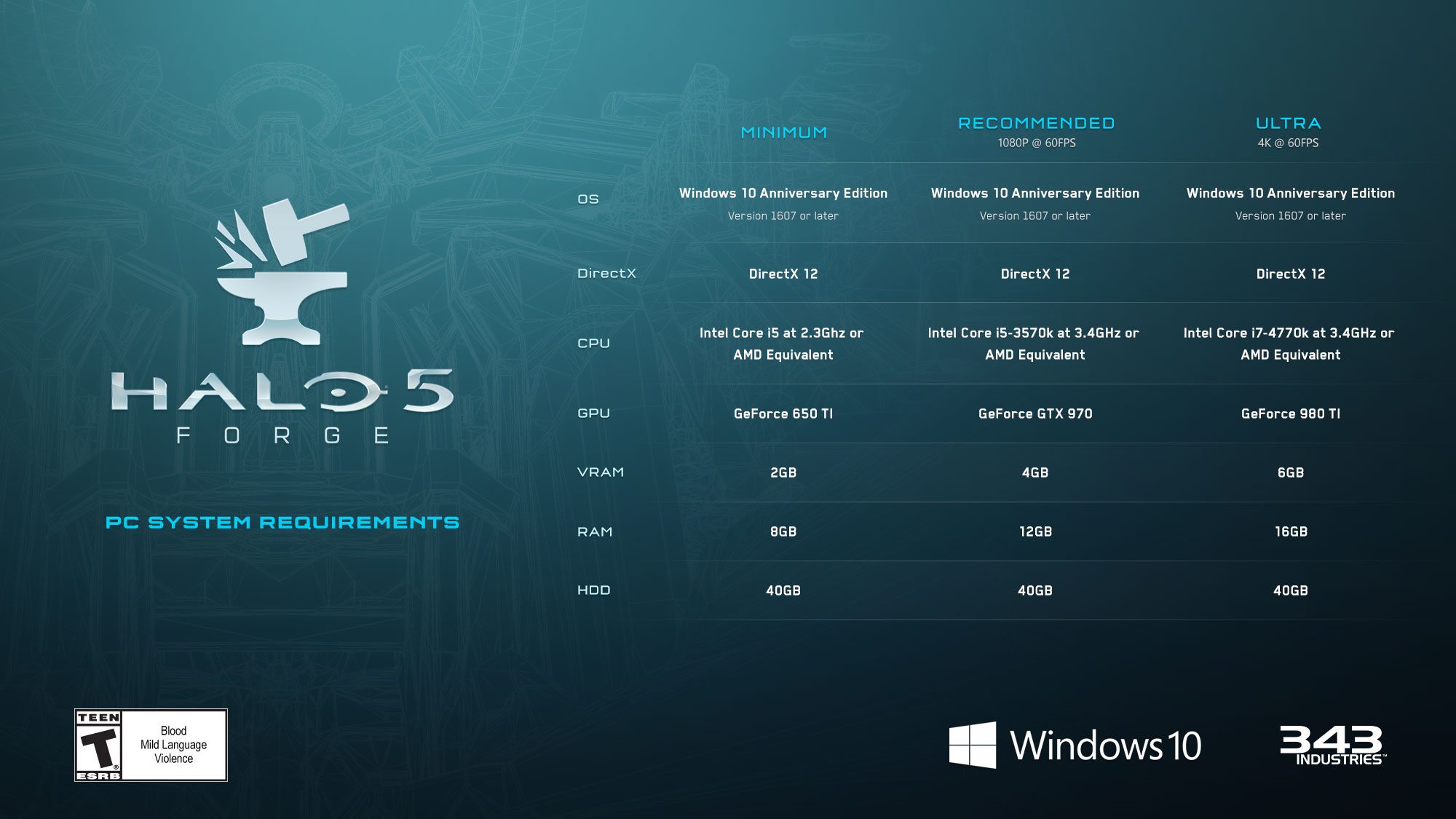 Halo 5 Ecco i requisiti per la Forgia