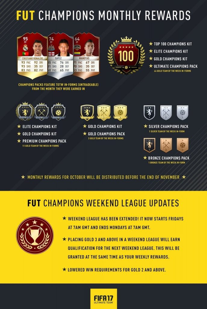 fifa-17-fut-champion-rewards
