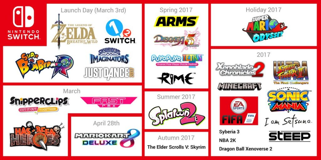 Image result for nintendo switch launch titles