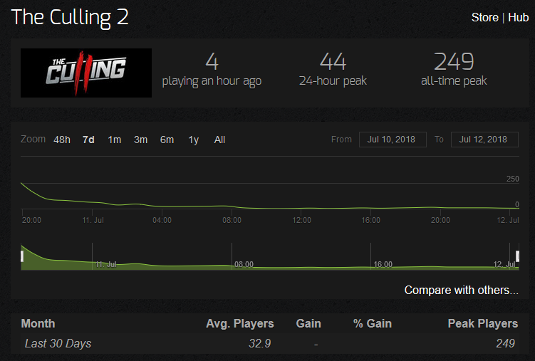 the-culling-2-player-count