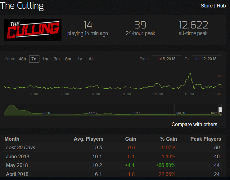 the-culling-2-player-count2